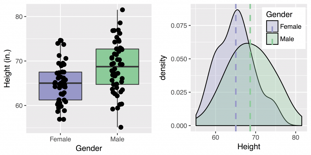 Two graphical figures. The figure on the left shows a couple of boxplots, the left one in purple and the right one in green. They correspond to data from females and males, respectively. The figure on the right shows two density plots, again one in purple and the other in green.