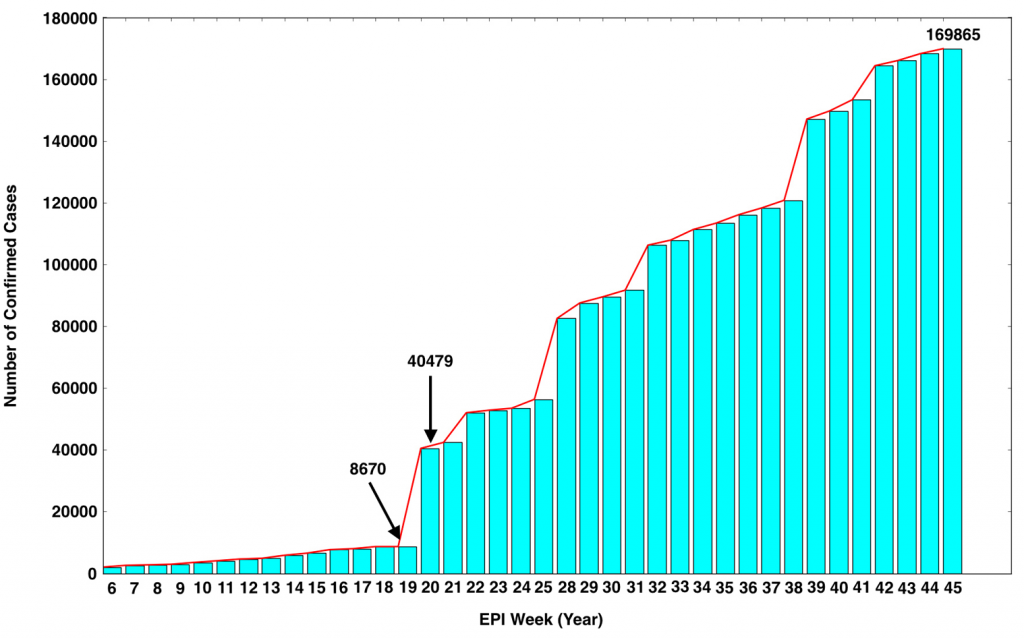 Graphical display showing a bar graph in blue. Confirmed Zika cases are on the vertical axis and weeks are displayed on the y-axis. A red trend line above the bars denotes the positive trend of confirmed cases.