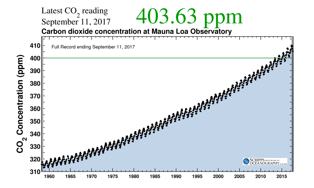 This graph plots CO2 concentration in parts per million (PPM) at the Mauna Loa Observatory over nearly 60 years. The positive trend begins at 310 ppm and gradually increases with a slight upward curve to the current reading of 403.63 ppm on September 11, 2017.
