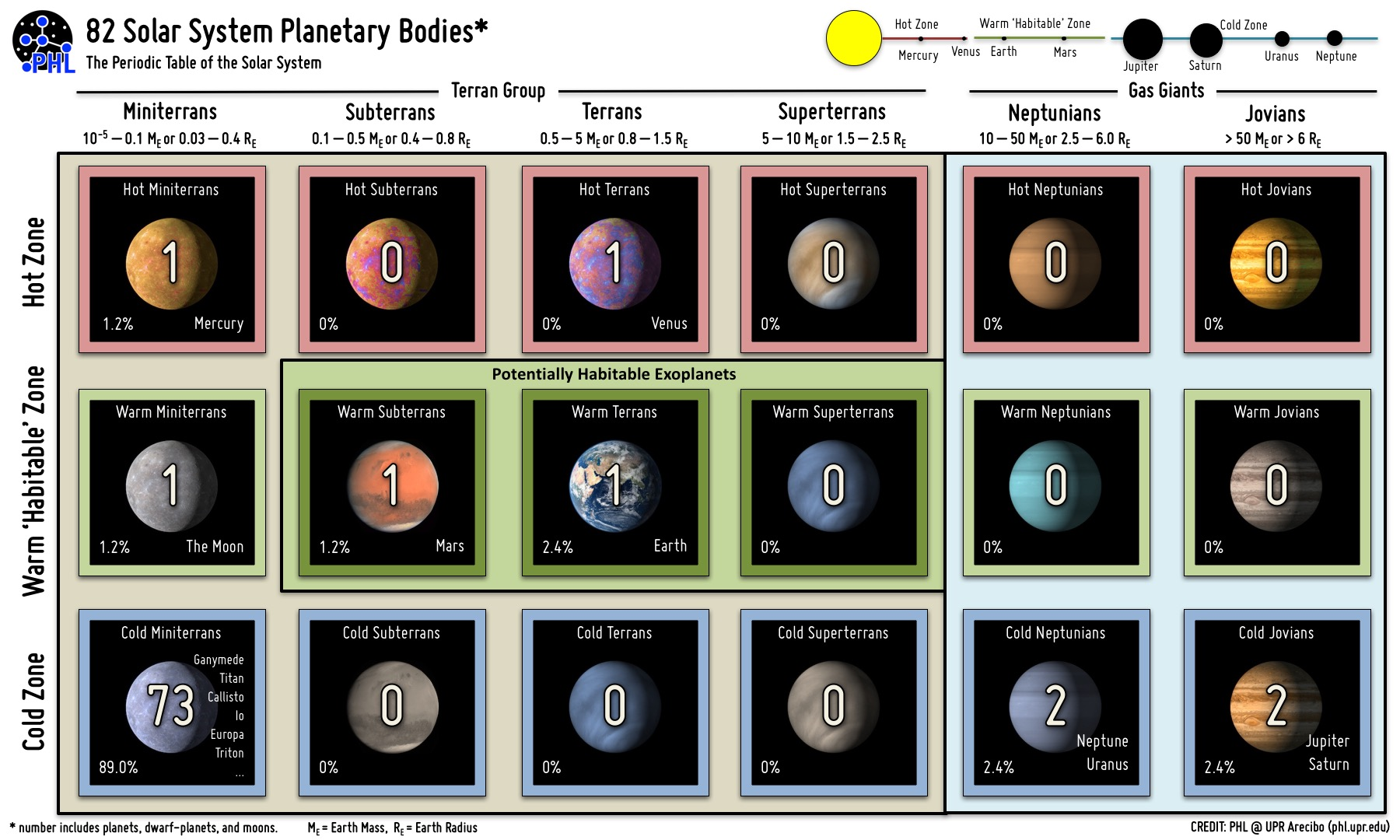 The periodic table of the Solar System objects (planets, moon, dwarf planets, and trans-Neptunian objects). Sizes of objects increase from left to right and the temperatures of objects increase from bottom to top. In our Solar System the moons of Jovian planets, dwarf planets, and other trans-Neptunian objects heavily populate the cold zone of Miniterrans