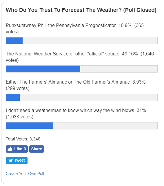 An informal NPR poll of over 3000 respondents. Only 10 % trust Phil to predict the weather, and 10 % trust the Farmer's almanac. 50 % of respondents say they rely on the National Weather Service, and 31% say they don't use any weather source.
