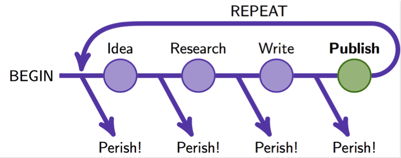 "Linear diagram of process from beginning to ""idea"" to ""research"" to ""write"" and ending at ""publish"". At each step, an arrow points away, indicating ""perish"". An arrow shows ""publish"" leading back to the beginning, labeled as ""repeat""."