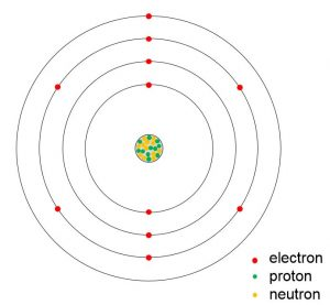 Bohr model of sodium is shown, protons and neutrons are located at the core and electrons are located in rings outside the core.