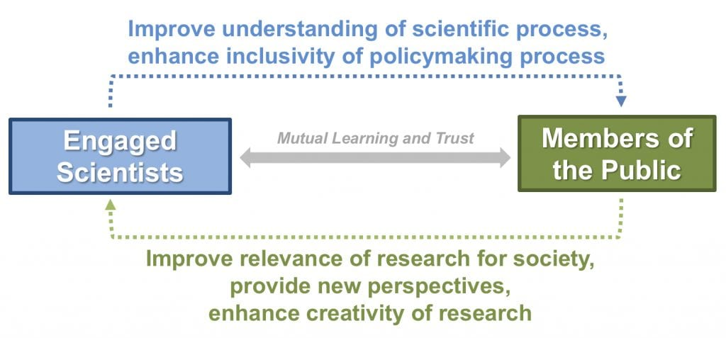 Conceptual figure showing a two-way interchange between engaged scientists and members of the public builds mutual learning and trust. When scientists engage with members of the public, this improves understanding of the scientific process and enhances inclusivity of policymaking process. In return, when members of the public are actively engaged with scientists, this improves relevance of research for society, provides new perspectives, and enhances creativity of research.