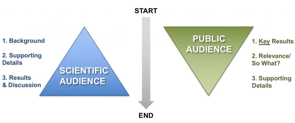 Conceptual figure depicting the different writing styles used when writing for a scientific audience compared to a public audience. For a scientific audience, writing may resemble a triangle that starts narrow at the beginning for the background information and then gets wider representing more time spent on supporting details and results and discussion. Conversely, key results are communicated first to a public audience with supporting details discussed later.