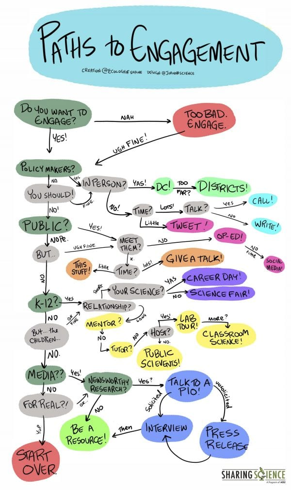 """Cartoon with a flow diagram showing the many different paths to engagement. Starts with """"do you want to engage?"""" Yes? Many options are shown such as talking to policymakers, students, media, etc by giving a talk, tweeting, visiting a classroom, giving a lab tour."""