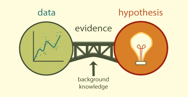 """This graphic has the structure of two circles connected by a bridge. The right circle has a line graph and is labeled """"data,"""", which is conntect by a bridge labeled """"evidence"""" with background knoweldge, to the left circle labeled """"hypothesis"""" with a lightbulb inside."""