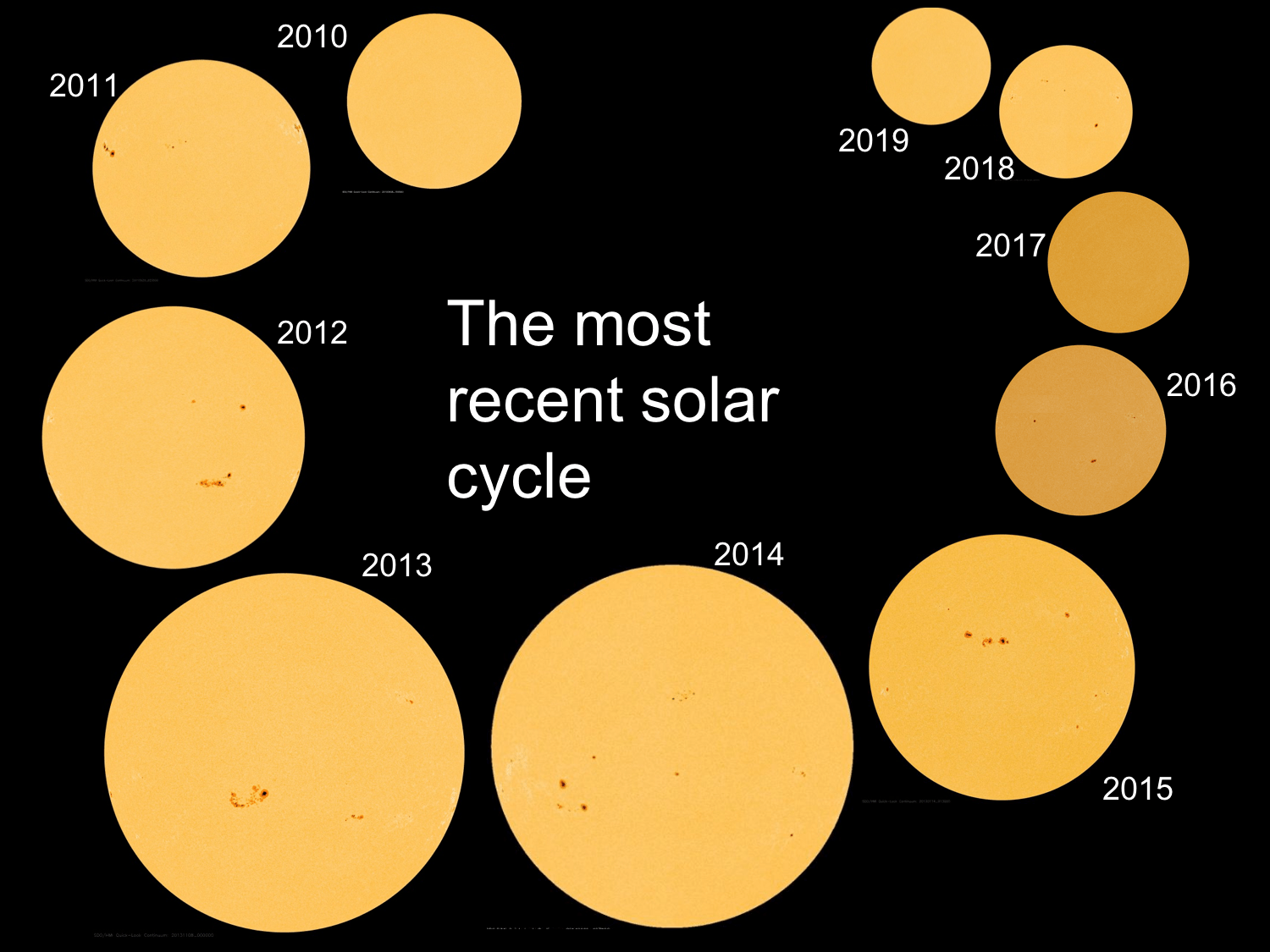 Ten different images of the sun are shown, each representative of a different year during the most recent solar cycle. The less active years have a sun which is much more monochrome and with few spots compared to the solar maxima years, which have clear sunspot groups on the surface.