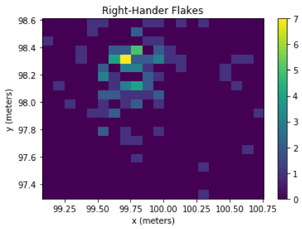 Results of the code show that the left-hander flakes cluster closer to the center of the experimental site, directly in front of where the subject was seated, whereas the right-hander flakes cluster just left of where the subject was seated.
