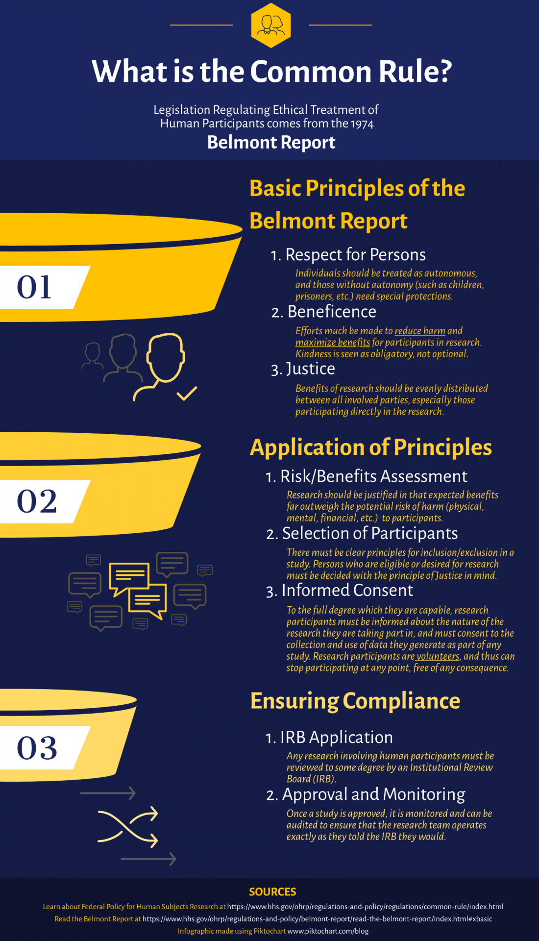 Infograpnic describing the basic principles of ethical research involving human subjects. This chart outlines the Belmont Report principles of Respect, Beneficence, and Justice, which researchers must consider and comply with in order to conduct human subjects research.