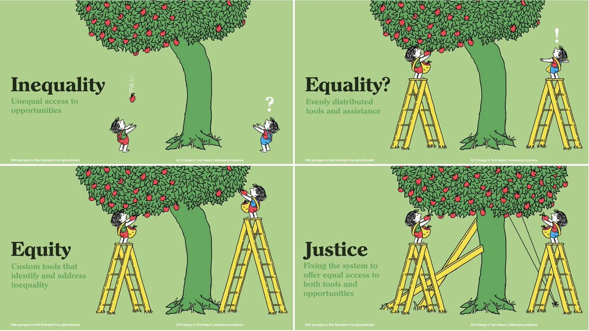 Four images depict Inequality, Equality, Equity, and Justice.
