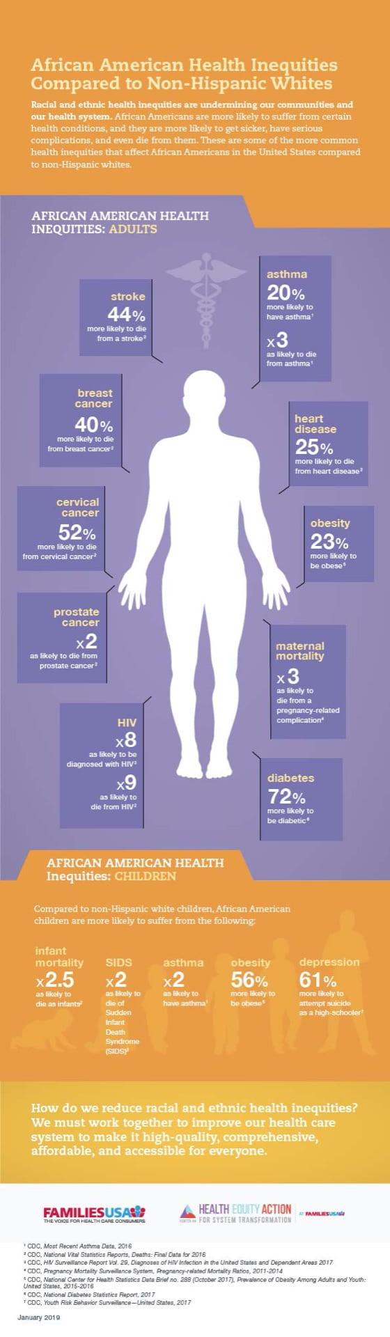 Infocgrahipc on African American health inequities compared to non-Hispanic whites