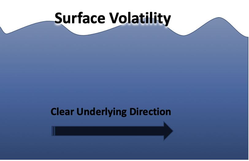 """A simplified image of the ocean showing both waves and the water below. There is a right facing arrow underwater. Above the surface waves it says """"surface volatility"""". Below the surface just above the arrow it says """"clear underlying direction""""."""