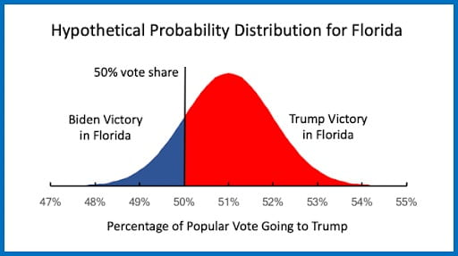 A bell curve graph, illustrating a hypothetical probability distribution for Florida. The peak of the bell curve is at 51% vote share. The bell curve is divided at the 50% mark, with the area left of it colored blue (for Biden victory) and the area to the right colored red (for Trump victory).