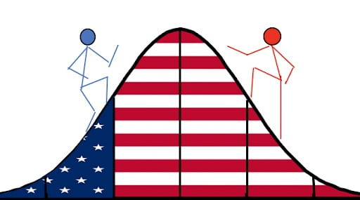 [two red and blue carton human figures are climbing a normal distribution curve that is decorated with the American flag.]
