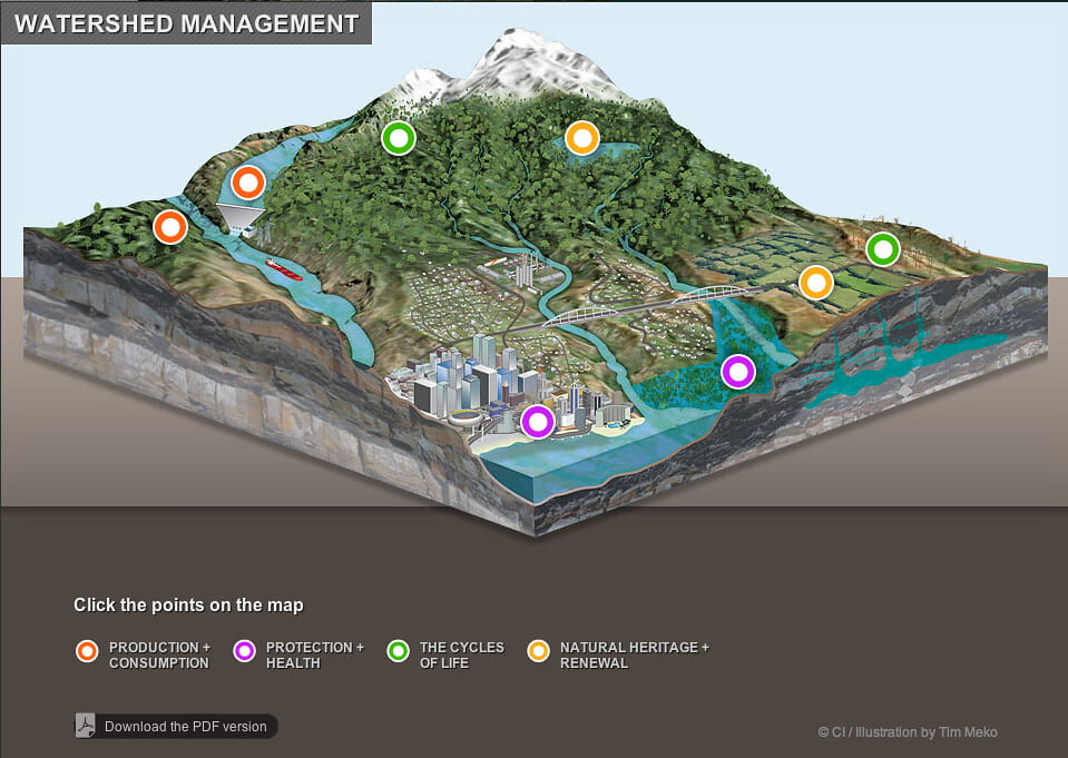 An infographic featuring a computer generated section of land that contains a mountain, many rivers, city, ocean, and farmland. The water from the mountain flows down into the farmland and then into the city or ocean.