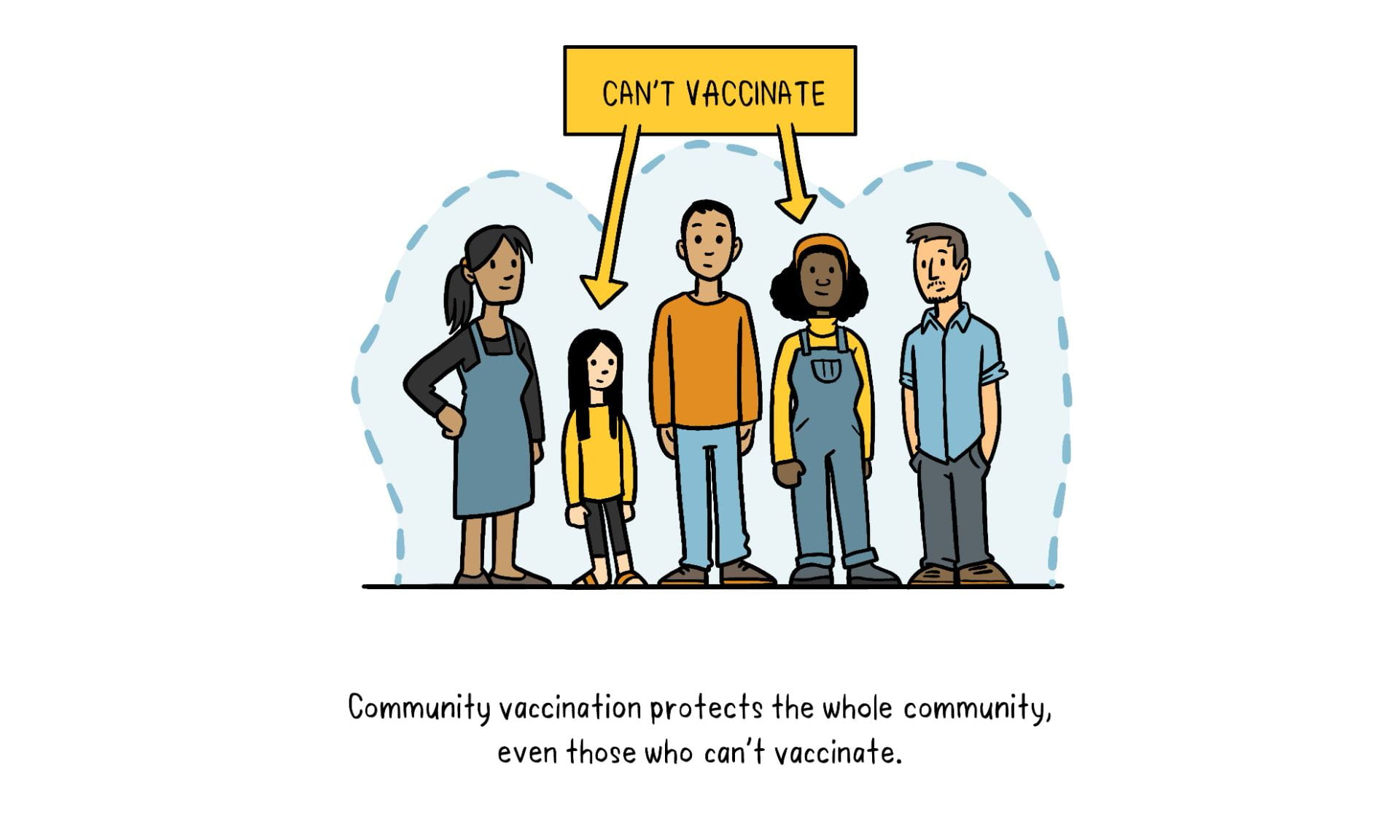 """There is a group of 5 people in a horizontal line by one another and the second and fourth person have a sign over them that says """"Can't Vaccinate."""""""