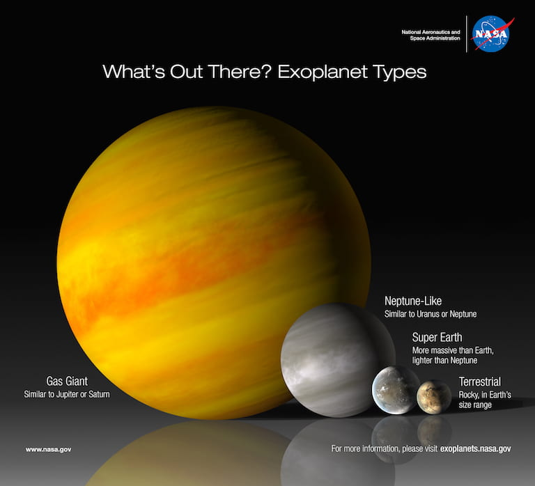 Three grey-ish red spheres on the right represent the smallest types of planets with Terrestrial and Super-Earth similar in size, and Neptune-like roughly twice the size of Super-Earth. A large orange ball nearly four times larger than Neptune-like represents gas giants.