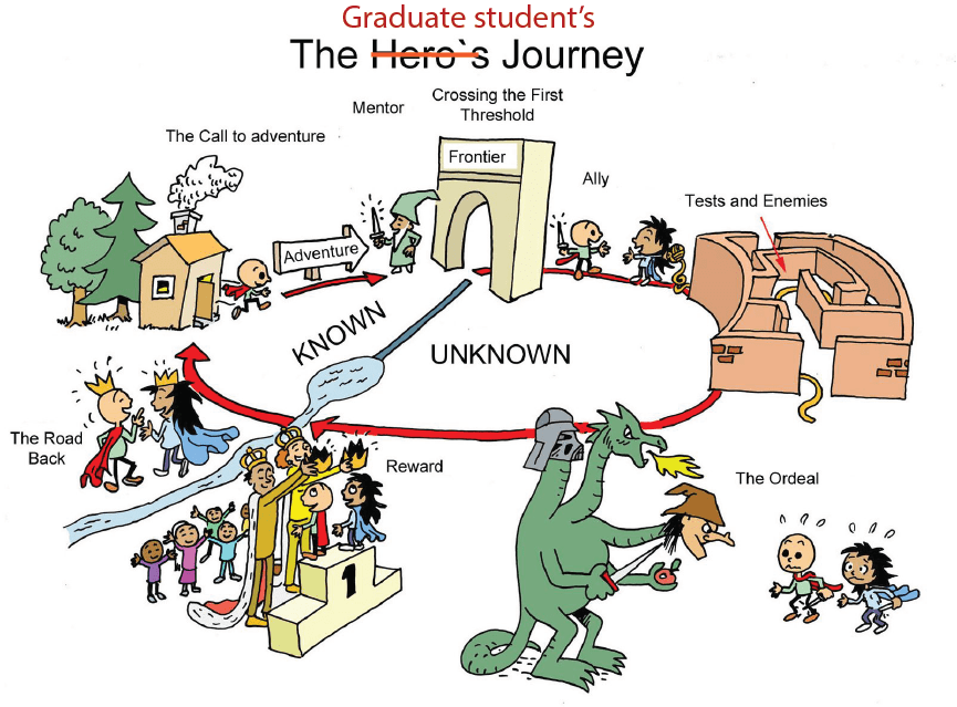 [Image showing graduate student's journey as full of adventure, obstacles, test, enemies and rewards.]