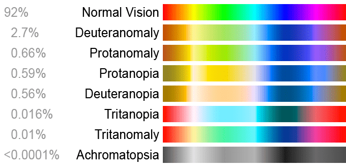 A diagram showing the spectra of light that people with different forms of colorblindness can see