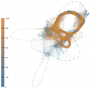 A blue and orange visualization of networks. Nodes represent parts of the lyrics of music; connections are drawn if lyrics share some level of textual similarity.