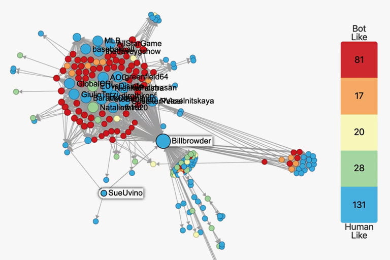 A network visualization of a spreading misinformation campaign that identifies bots.