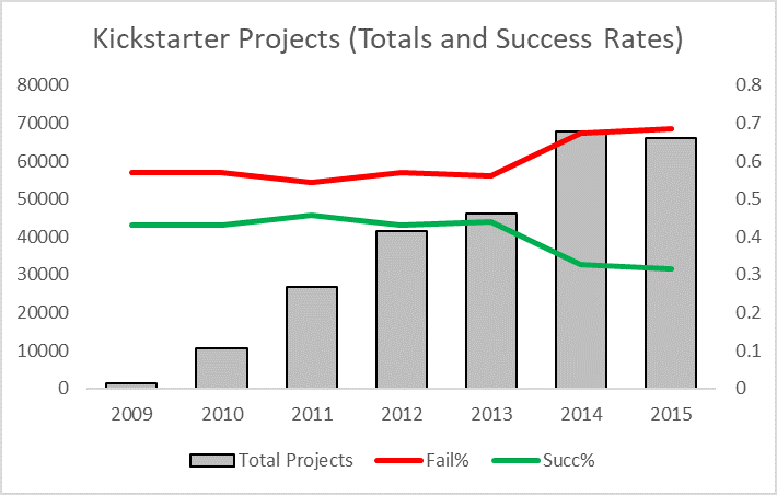 Bar graph that shows kickstarter projects failing and succeeding. In 2009, the rate of success was was about 0.45, while the rate of failures was about 0.6. By 2015 failure rates had climbed to just shy of 0.7, while success rates fell to 0.3.