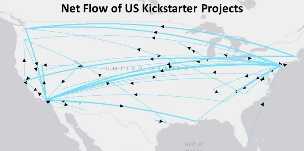 Map of U.S. showing the net flow of Kickstarter projects between cities.