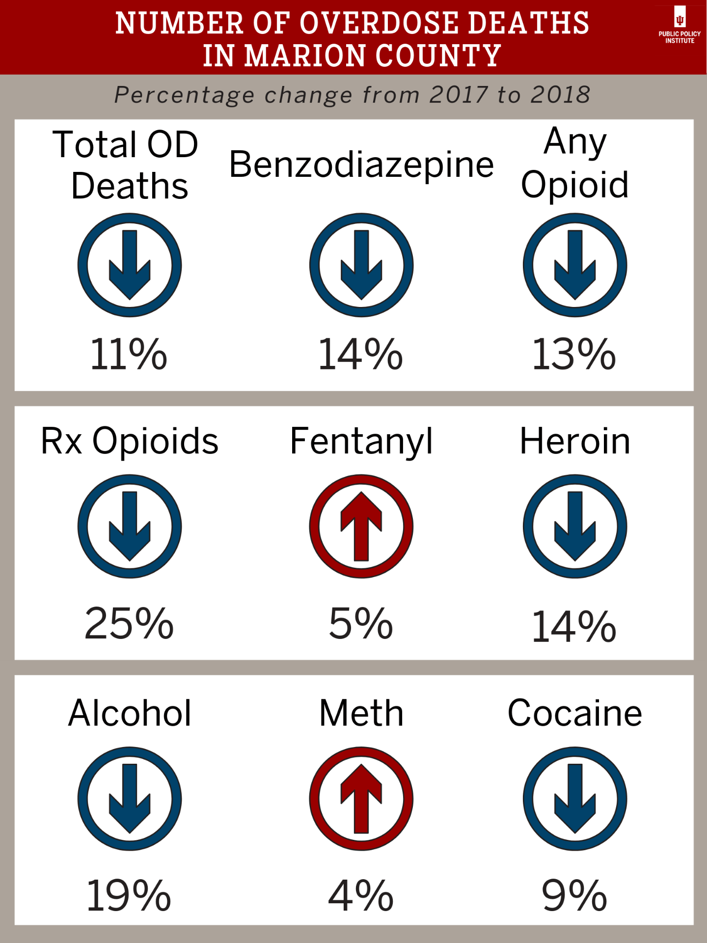 Data on drops in overdose deaths and many substances. Data show a 5% rise in fentanyl-related deaths and 4% in meth-related.