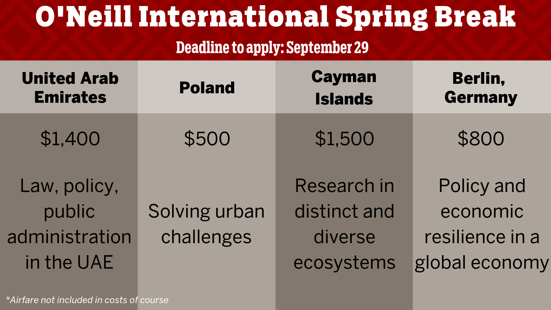 Graphic with details to apply for spring break study abroad. UAE trip: $1400, law, policy, public administration. Poland, $500, solving urban challenges, Cayman Islands $1,500, research in diverse ecosystems, Berlin $800 policy and economic resilience. Airfare is not included in the cost of the course.
