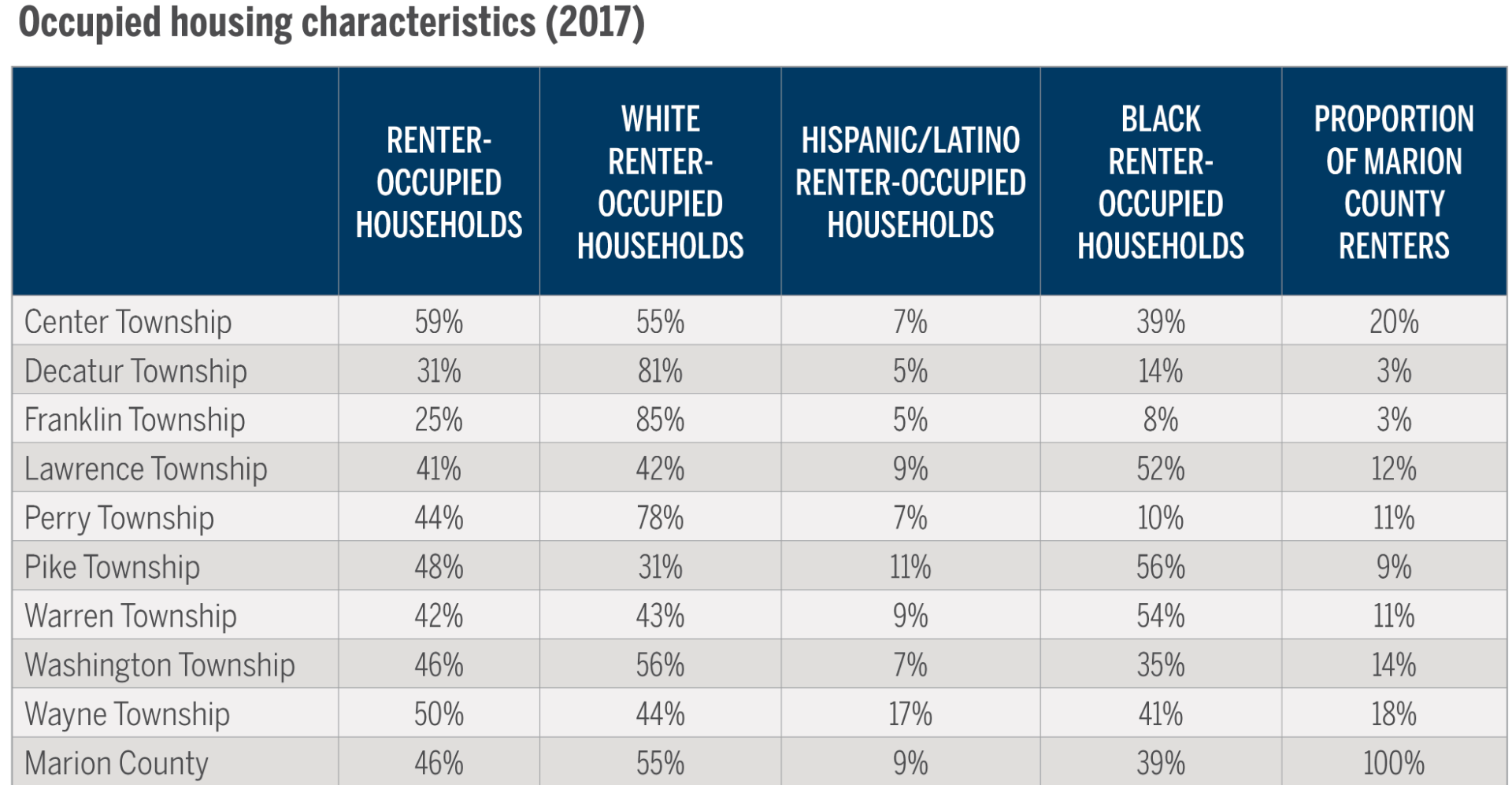 Information on Renter-occupied households in Marion County