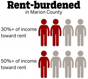 2 in 4 renters in Marion Co put 30%+ of income toward rent. 1 in 4 put 50% toward rent.