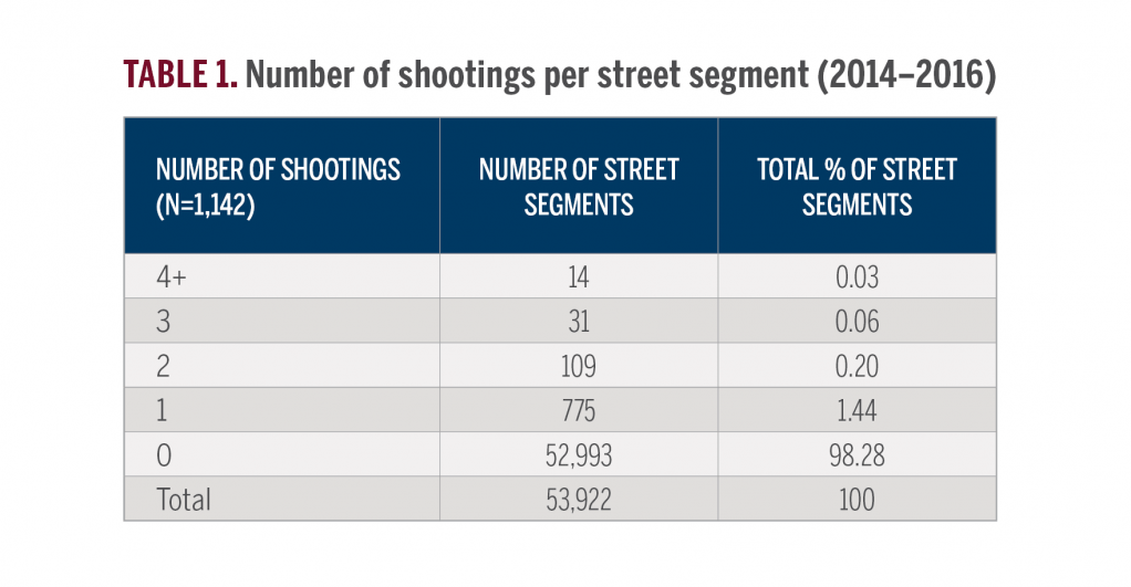 Table showing the number of street segments in Indianapolis and how many shootings each segment experienced. Fourteen street segments had 4+ shootings, 31 had 3 shootings, 109 had 2 shootings, 775 had 1 shooting, and 52,993 had no shootings.