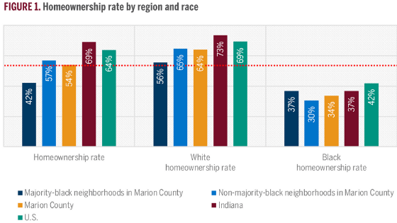 Graphic show median home values in Marion County predominately black neighborhoods compared to others.