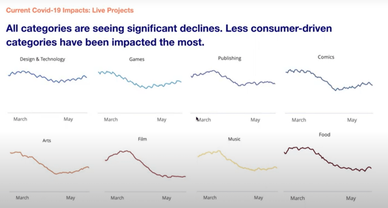 Current COVID-19 impacts: All categories are seeing significant declines. Less consumer-driven categories have been impacted the most