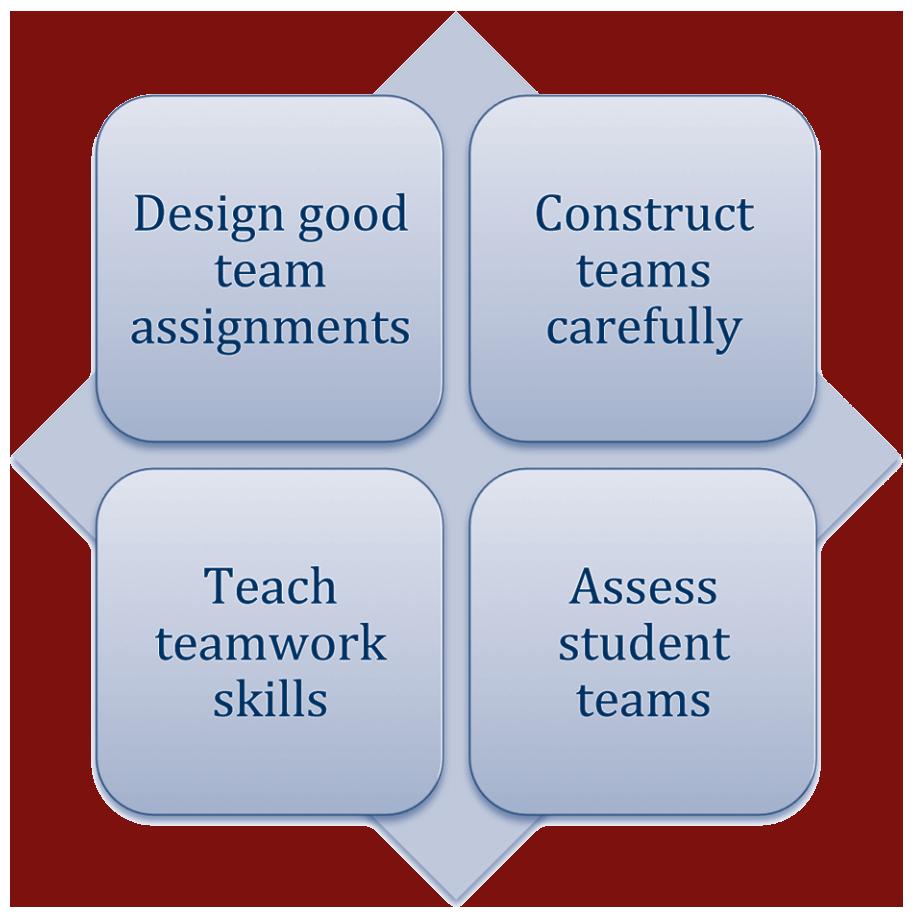 Student study teams