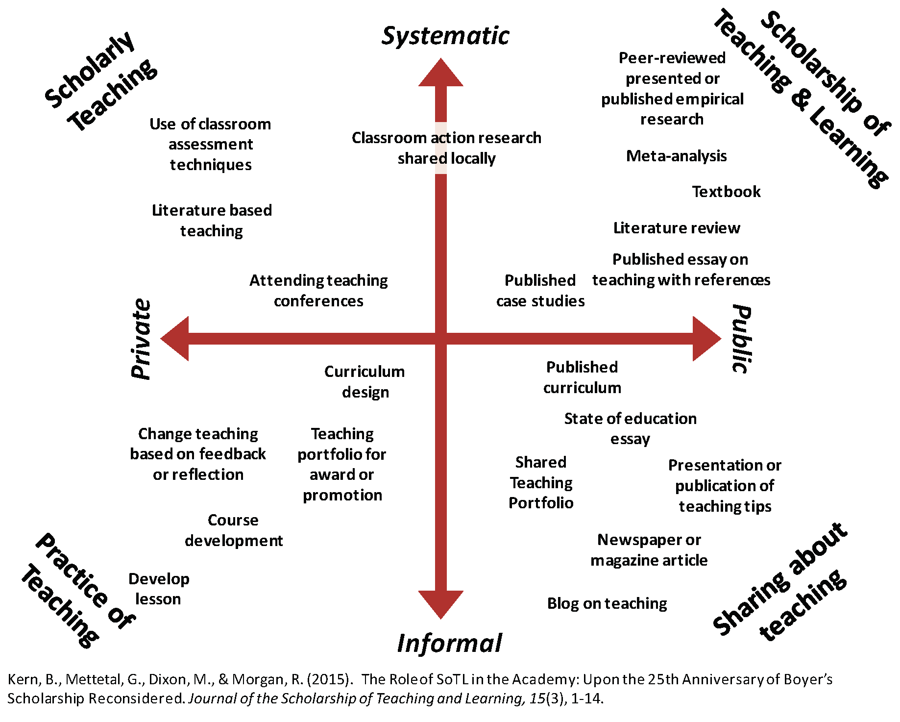 Figure 1. Dimensions of Activities Related to Teaching (DART)