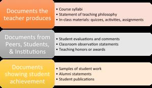 Teaching Portfolio Components