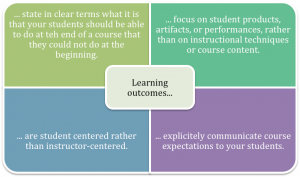 Box describing characteristics of well-written learning outcomes