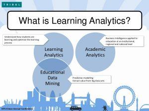 Learning Analytics diagram
