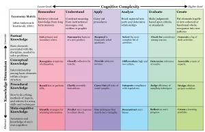 Taxonomy matric