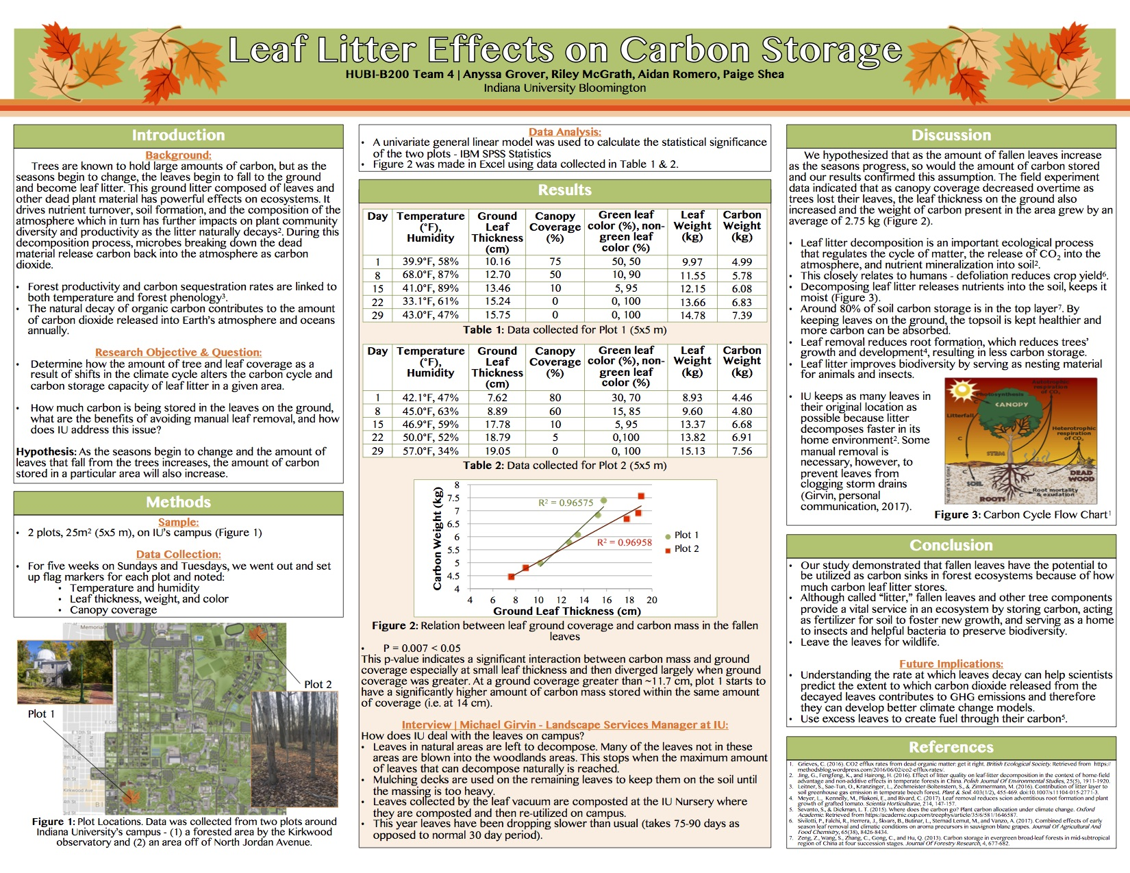 Student Group Poster From Human Biology B200 The Intricate Global Climate Change