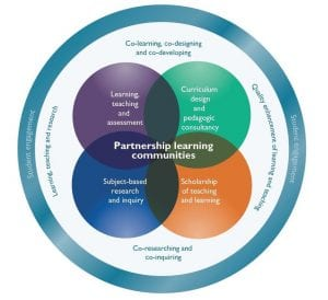 Venn diagram depicting outcomes of student engagement with teaching and research