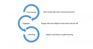 Preliminary Community-Engaged Learning model for IUB