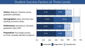 Student Success Factors at three levels
