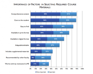 Chart showing the importance of various factors in selecting course materials