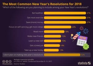 chart of common new years resolutions