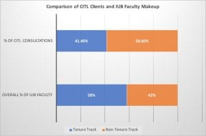 Bar chart showing inverse ratio of faculty ranks of CITL usage to IUB faculty makeup