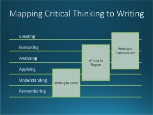 Image mapping critical thinking levels to writing activities
