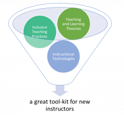 Image of funnel with balls labeled theory, inclusive practice, and technology